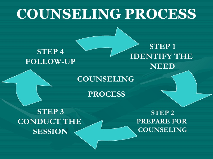 steps in counseling process